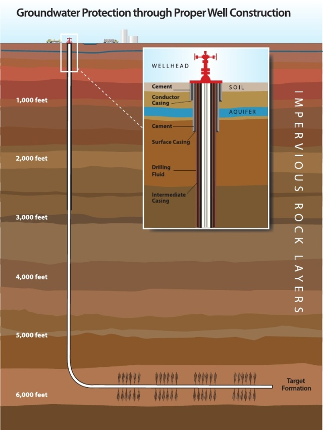 Image Credit: http://www.scribd.com/doc/28817424/Hydraulic-Fracturing-Illustration