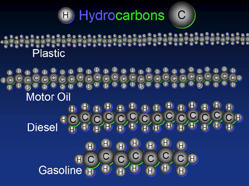 How many pounds of carbon dioxide (CO2) does a gallon of gas