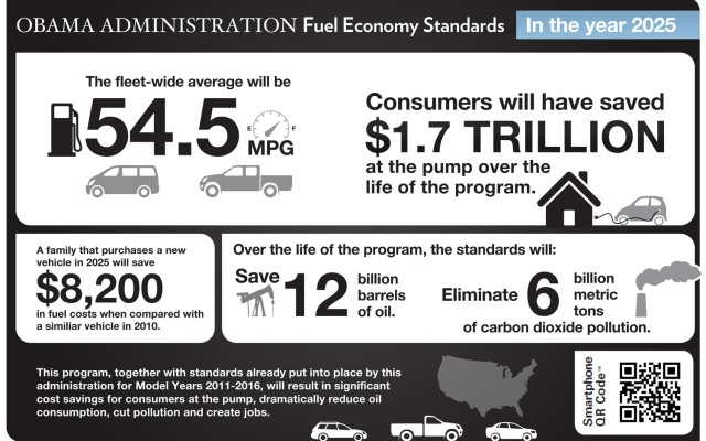 Image Credit: http://image.trucktrend.com/f/39860446/White-House-CAFE-standards-infographic.jpg