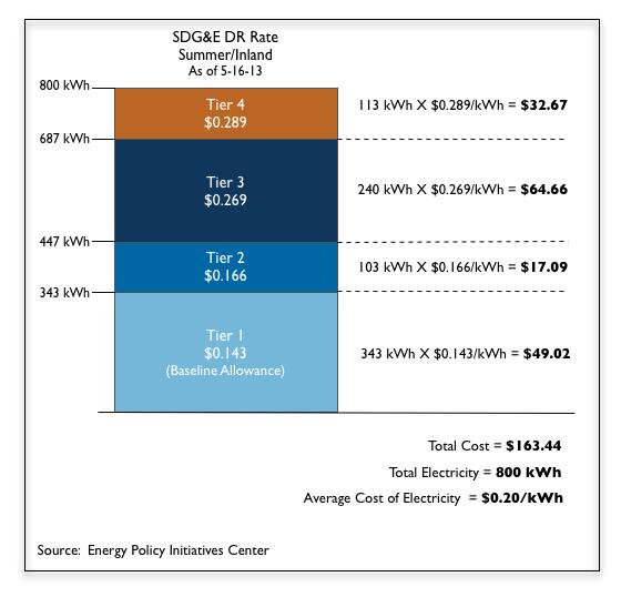Four Tier Rate copy