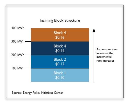 Generic Inclining Block Rate Diagram