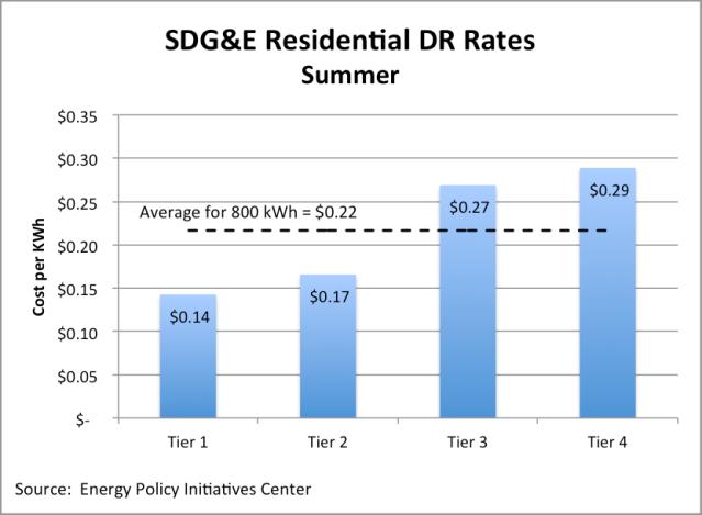 SDG&E Residential DR Rates