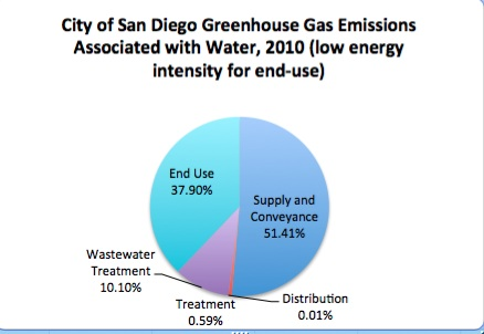 City GHG Water low intensity copy