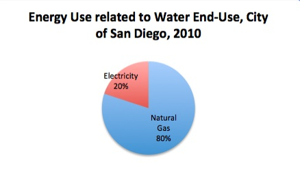 Energy use end use City SD copy