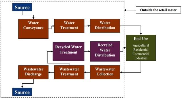 Image Credit: http://www.energy.ca.gov/2006publications/CEC-500-2006-118/CEC-500-2006-118.PDF
