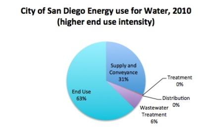 SD energy use high copy