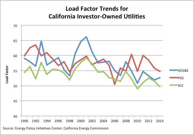 Load Factor Trends