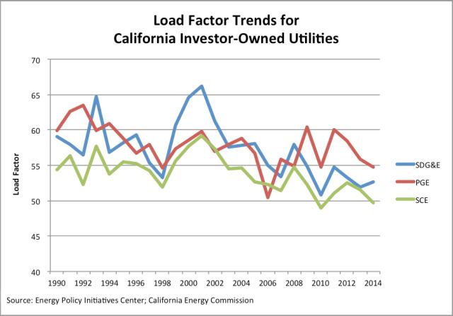 Load Factor Trends