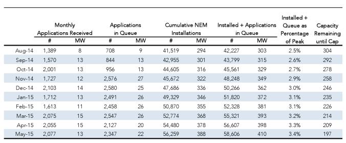 SDG&E NEM Totals