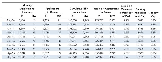 Statewide NEM Totals
