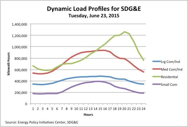 SDG&E Dynamic Load Profile