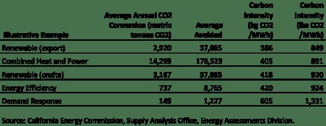 CEC EM Factor Report