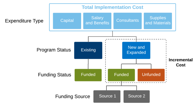 CAP Matrix Concept - Implementation Costs + Tasks - Page 1(2)