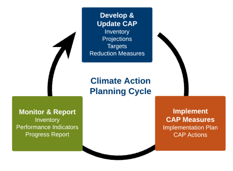 Climate Planning Process Alternative Diagram - Page 1(5)
