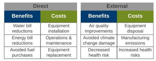 Figure 3 Types of Costs and Benefits