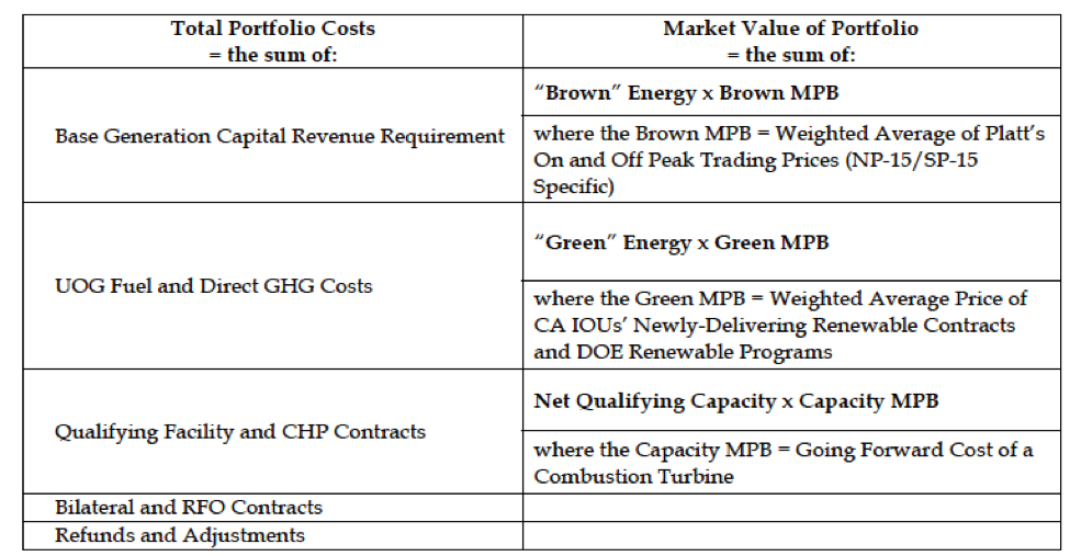 Summary of CPUC's R  17-06-026 Proposed Decision on Track 2 Power